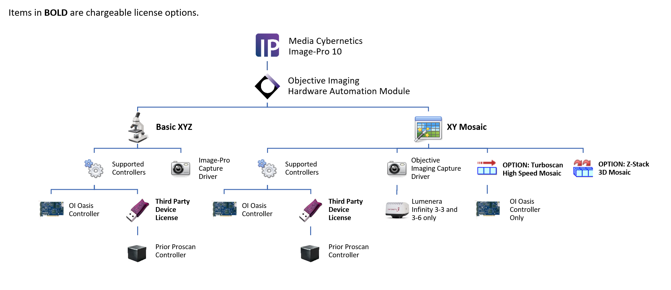 Objective Imaging - Media Cybernetics Hardware Automation Module